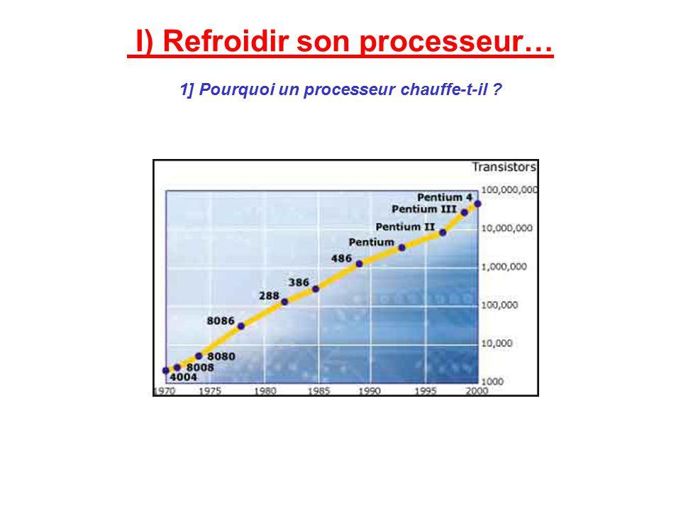 I) Refroidir son processeur… 1] Pourquoi un processeur chauffe-t-il